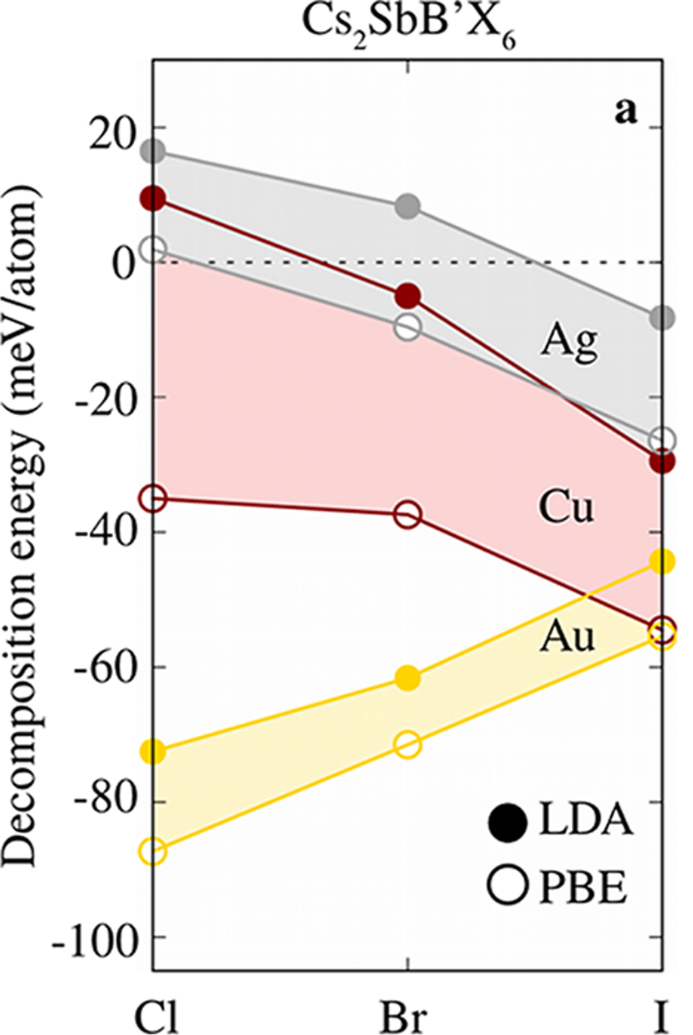 Phase diagrams and stability of lead-free halide double perovskites Cs2BB′X6: B = Sb and Bi, B′ = Cu, Ag, and Au, and X = Cl, Br, and I
