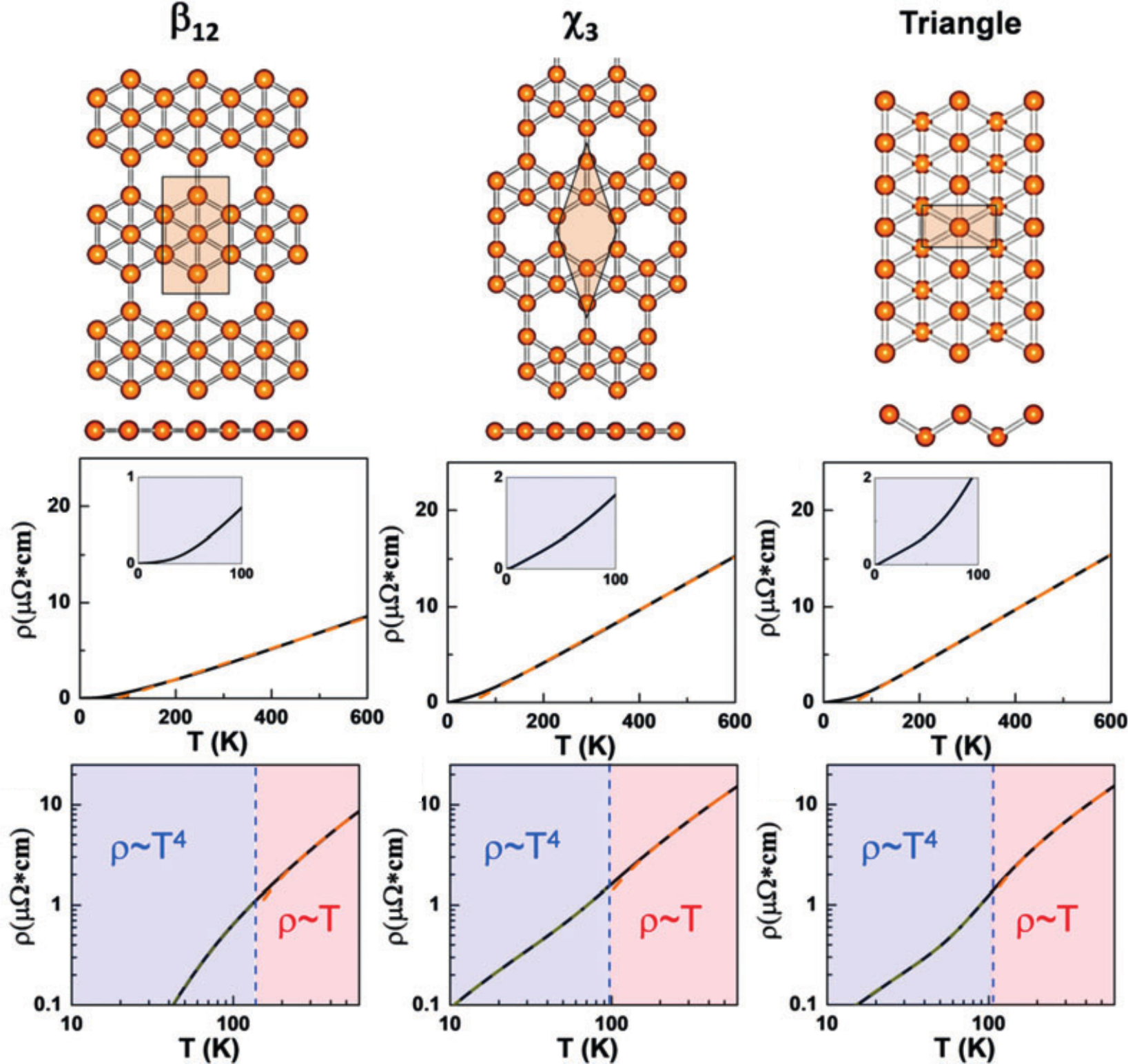 Universal scaling of intrinsic resistivity in two-dimensional metallic borophene