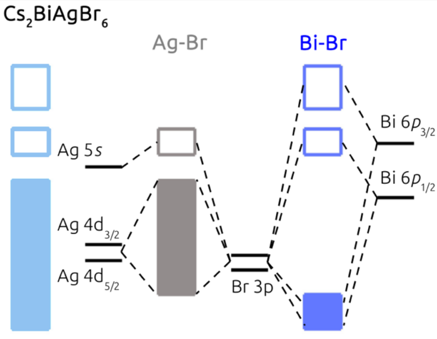 Band gaps of the lead-free halide double perovskites Cs2BiAgCl6 and Cs2BiAgBr6 from theory and experiment