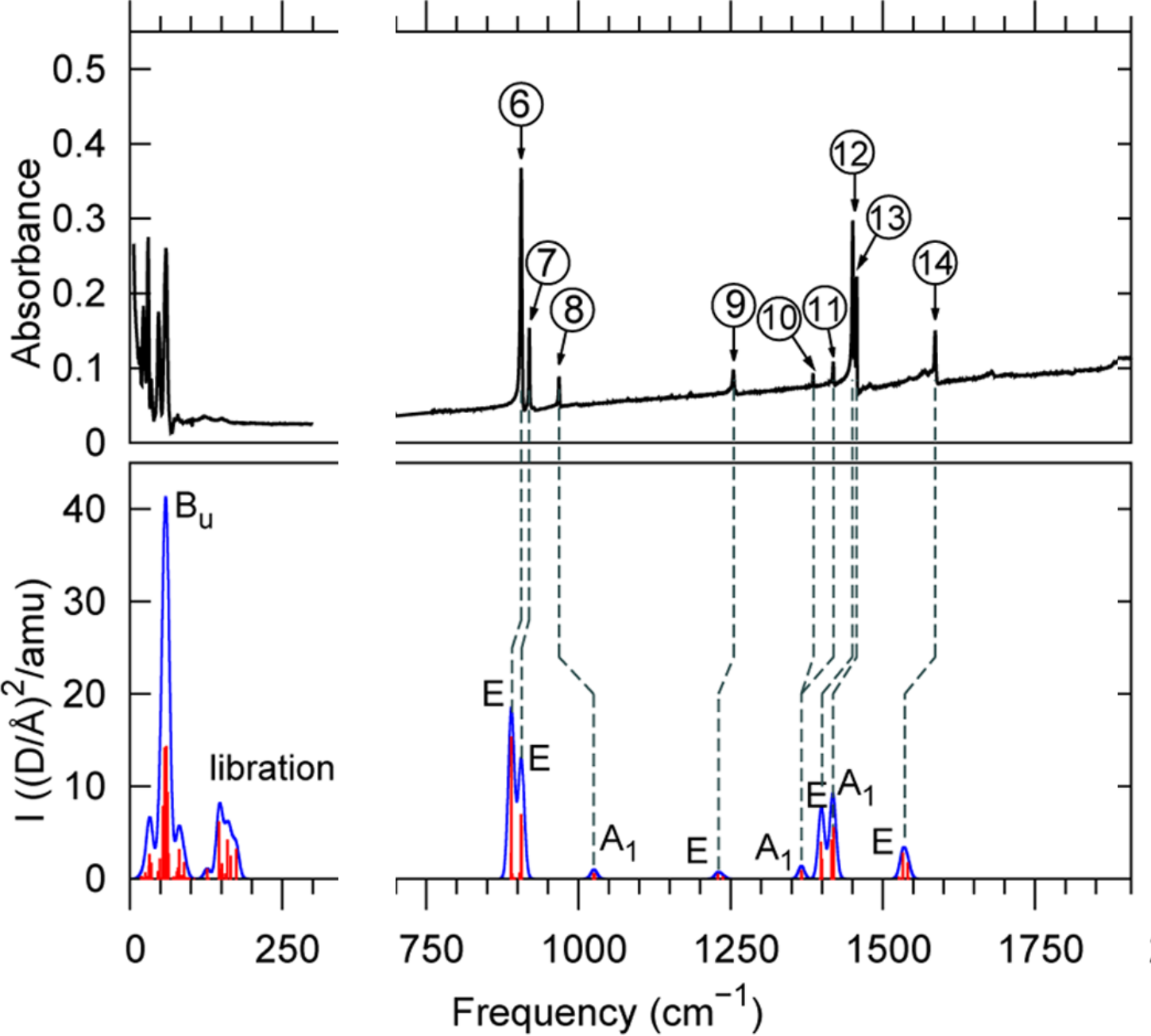 Vibrational properties of the organic-inorganic halide perovskite CH3NH3PbI3 from theory and experiment: Factor group analysis, first-principles calculations, and low-temperature infrared spectra